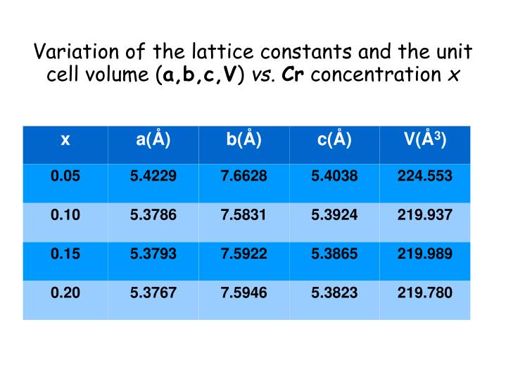 Variation of the lattice constants and the unit cell volume (