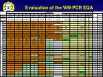 evaluation of the wn pcr eqa