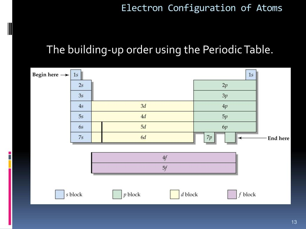 What is electron configuration of manganese? - Answers