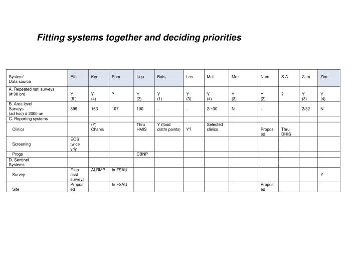 Fitting systems together and deciding priorities