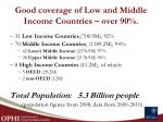 good coverage of low and middle income countries over 90