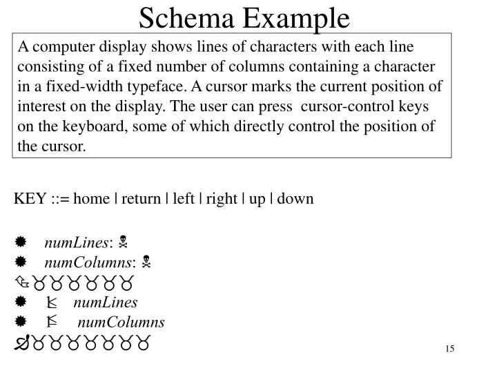 A computer display shows lines of characters with each line consisting of a fixed number of columns containing a character in a fixed-width typeface. A cursor marks the current position of interest on the display. The user can press  cursor-control keys on the keyboard, some of which directly control the position of the cursor.