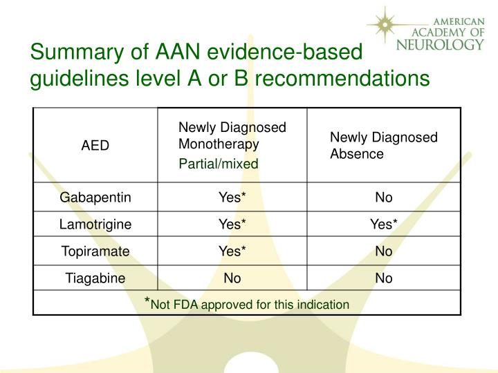 Summary of AAN evidence-based guidelines level A or B recommendations