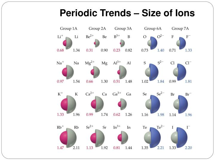 Periodic Trends – Size of Ions