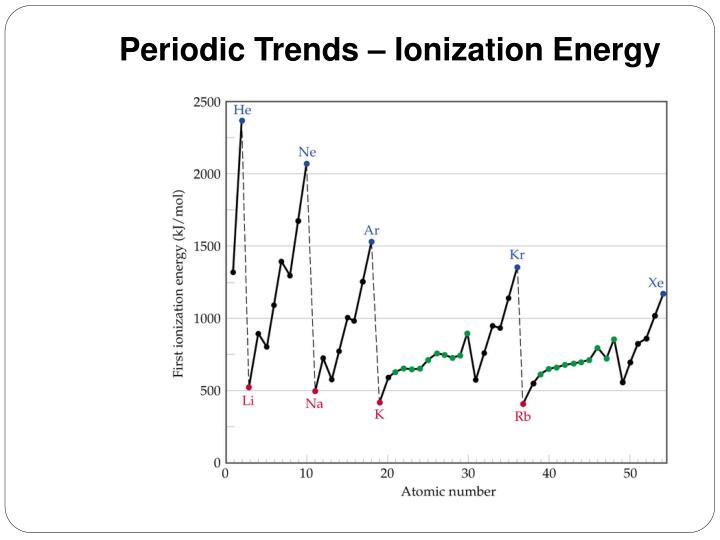 Periodic Trends – Ionization Energy