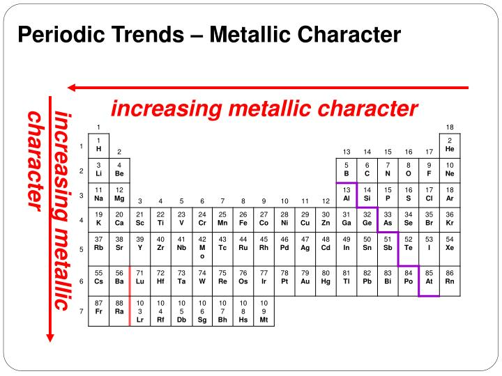 Periodic Trends – Metallic Character