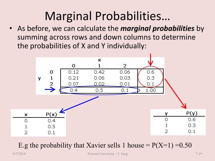 Marginal Probabilities…