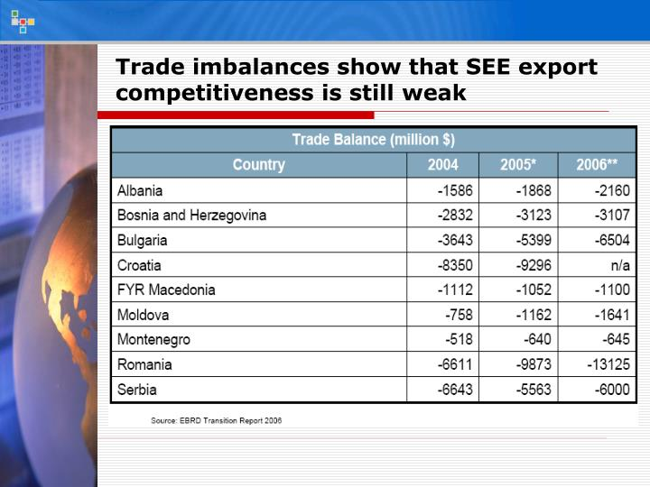 Trade imbalances show that SEE export competitiveness is still