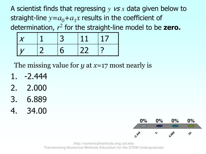 A scientist finds that regressing