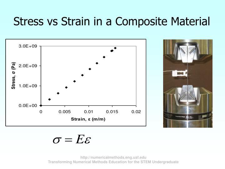 Stress vs Strain in a Composite Material