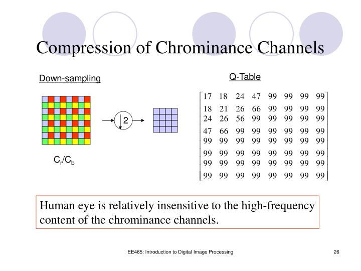 Compression of Chrominance Channels