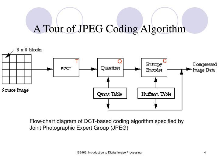 A Tour of JPEG Coding Algorithm