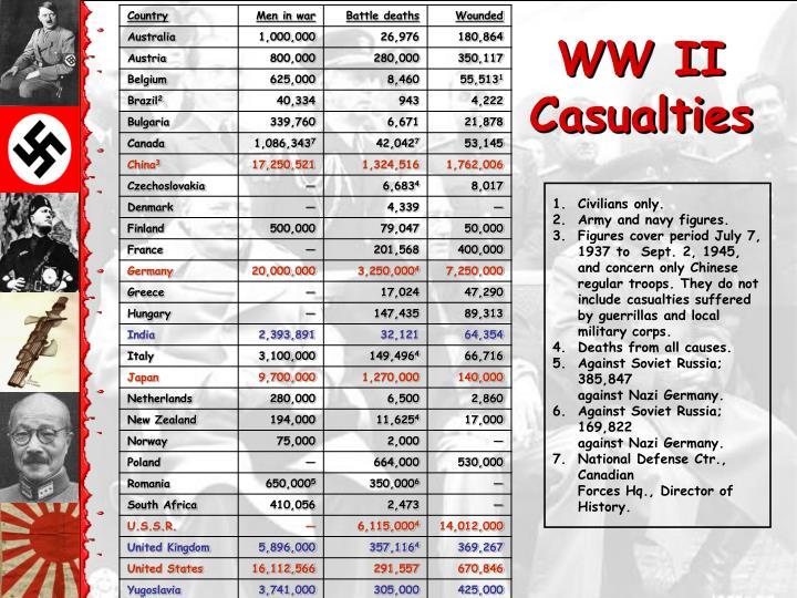 WW II Casualties