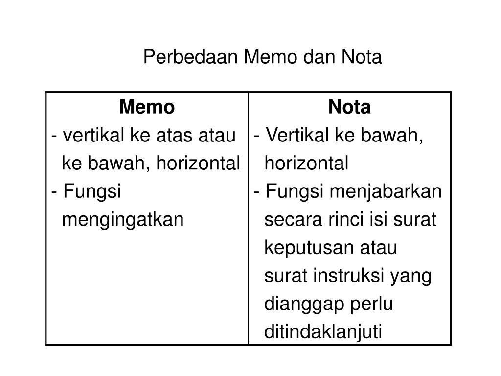Ppt Bahasa Indonesia Surat Keluarga Dan Surat Dinas