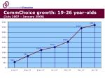 commchoice growth 19 26 year olds july 2007 january 2008