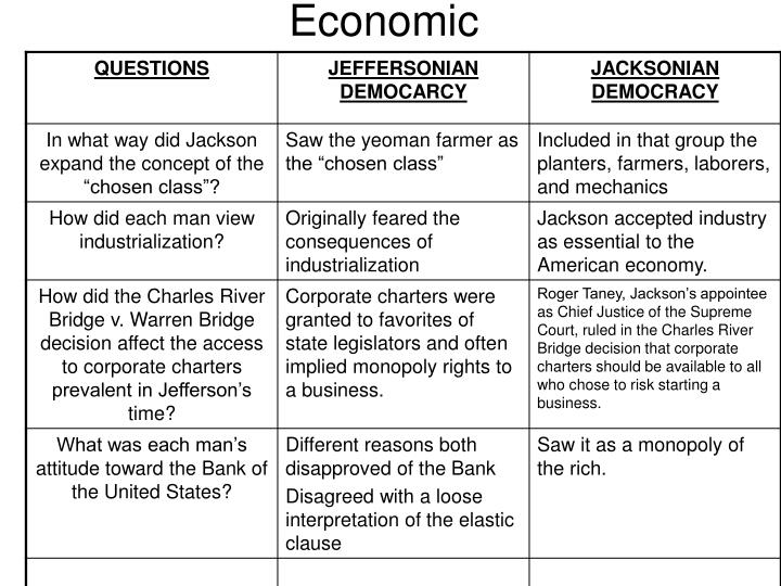 populism and jacksonian democrats answer past frq free res Populism and the jacksonian democrats answer to a past frq (free response question) for an ap us history class.
