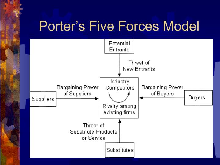 porter 5 forces model for lg