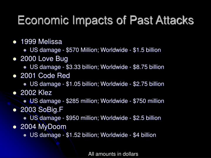 Economic Impacts of Past Attacks