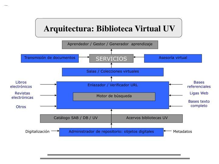 Arquitectura: Biblioteca Virtual UV