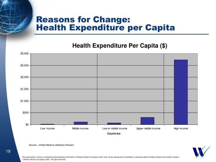 health expenditure and per capita income
