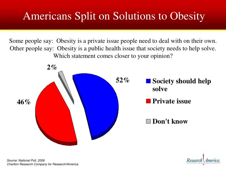 Americans Split on Solutions to Obesity