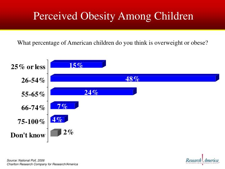Perceived Obesity Among Children