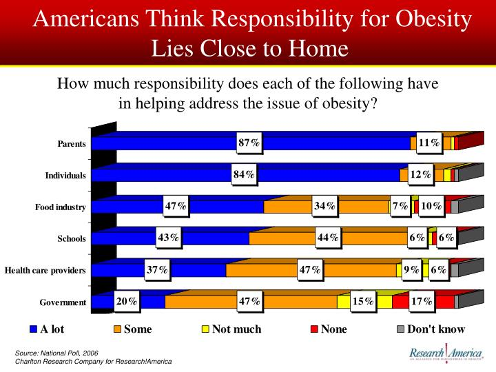 Americans Think Responsibility for Obesity Lies Close to Home