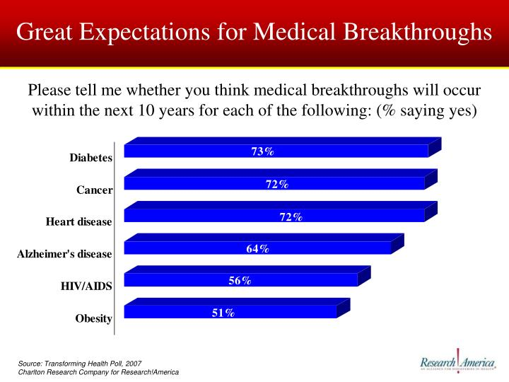Great Expectations for Medical Breakthroughs