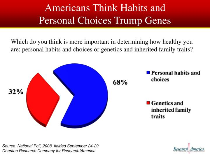 Americans Think Habits and