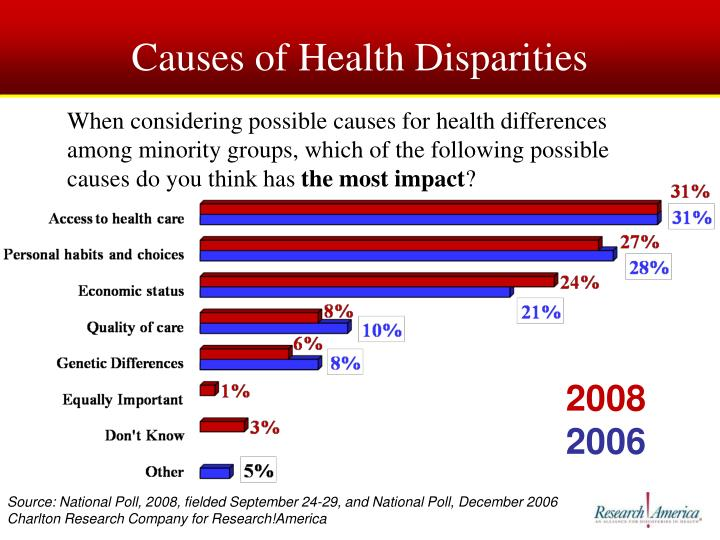 Causes of Health Disparities