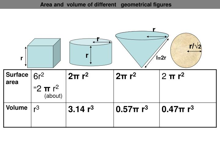 Area and  volume of different   geometrical figures
