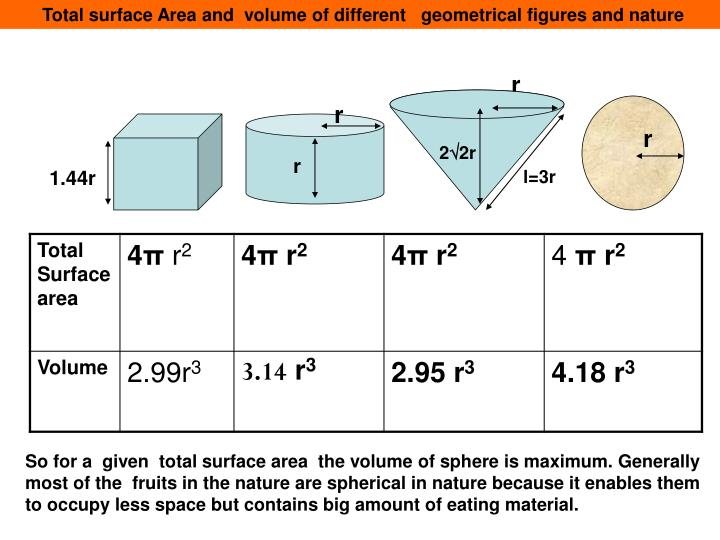 Total surface Area and  volume of different   geometrical figures and nature