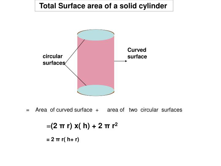 Total Surface area of a solid cylinder
