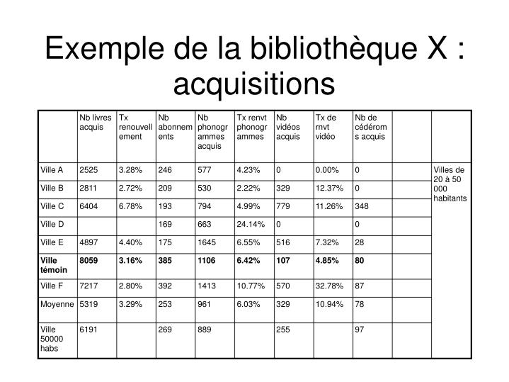 Exemple de la bibliothèque X : acquisitions