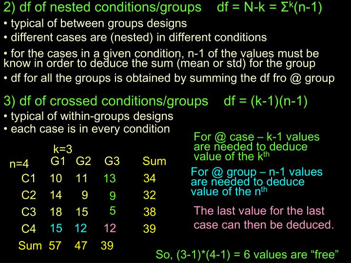 2) df of nested conditions/groups    df = N-k =