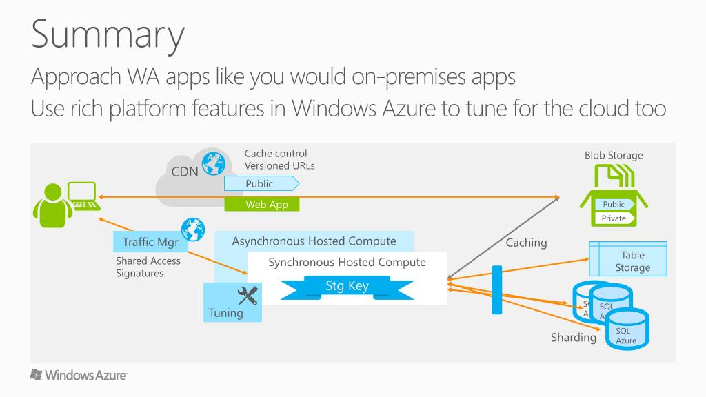 PPT - Building Scalable Web Apps with Windows Azure PowerPoint