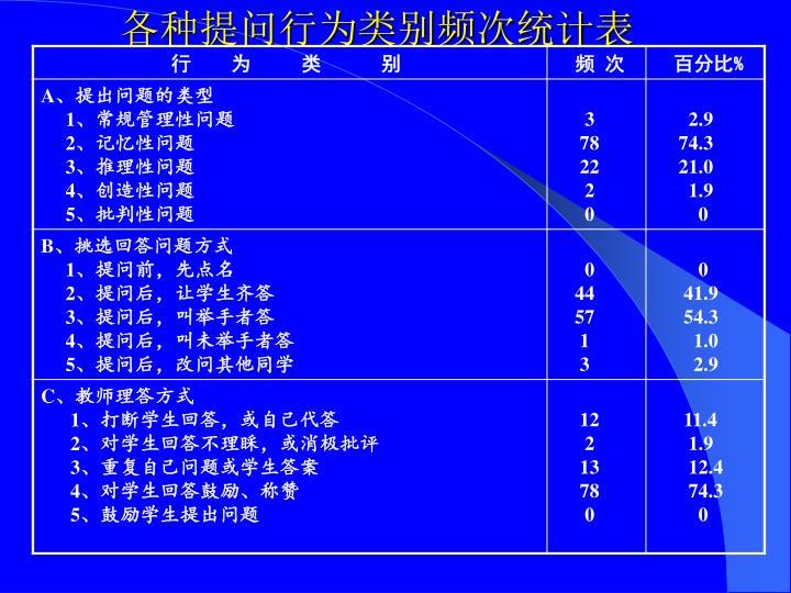各种提问行为类别频次统计表