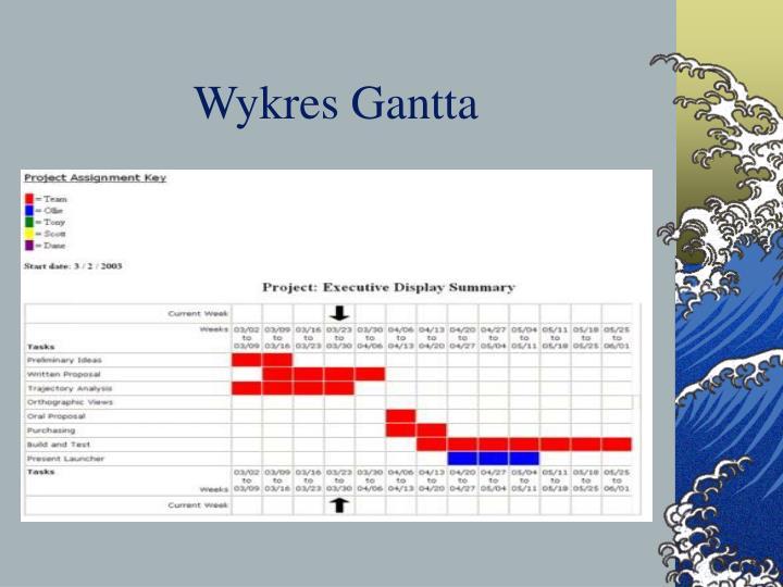 Ppt teoria organizacji i zarzdzania powerpoint presentation id wykres gantta ccuart Image collections