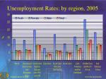 unemployment rates by region 2005