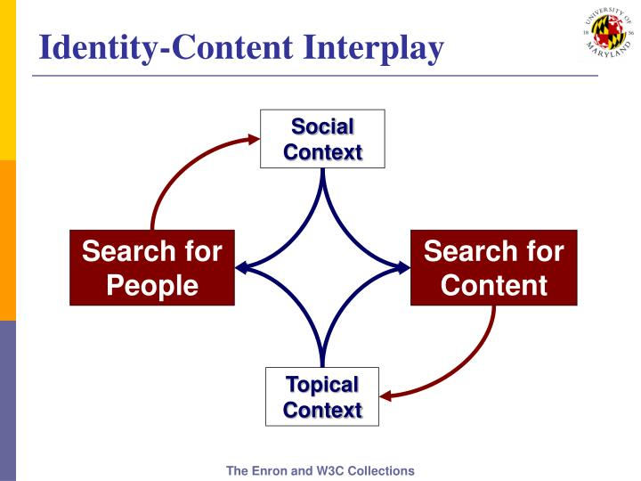 Identity-Content Interplay