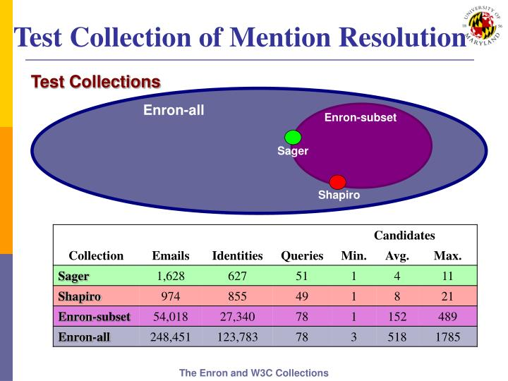 Test Collection of Mention Resolution