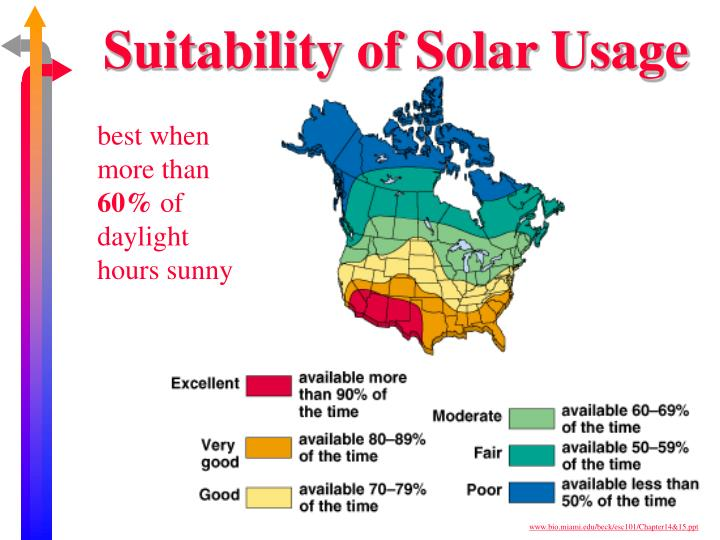 Suitability of Solar Usage