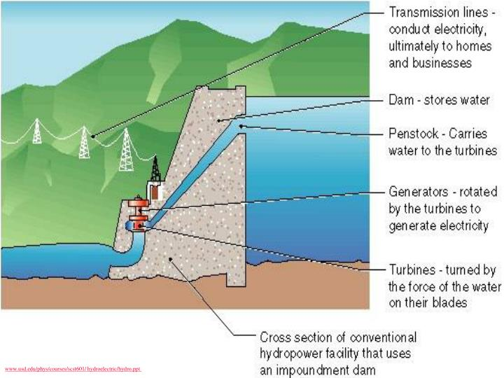 www.usd.edu/phys/courses/scst601/ hydroelectric/hydro.ppt