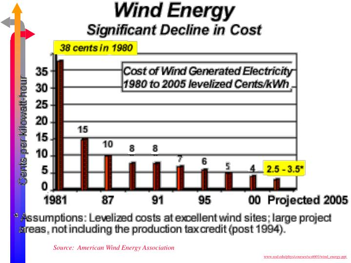 Source:  American Wind Energy Association