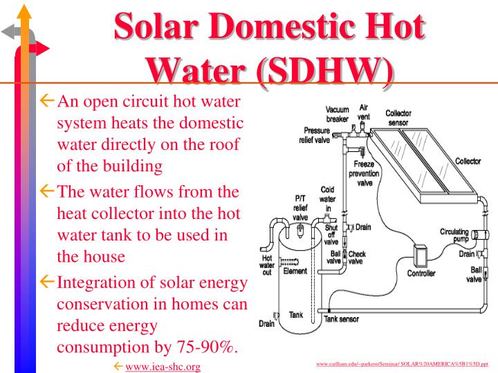 Solar Domestic Hot Water (SDHW)