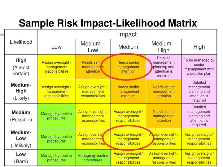 Sample Risk Impact-Likelihood Matrix