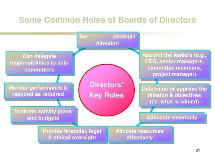 Some Common Roles of