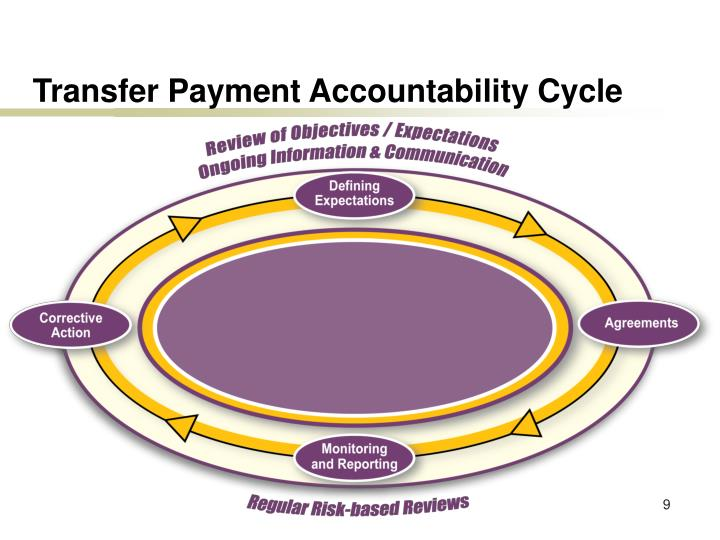 Transfer Payment Accountability Cycle