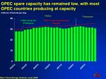 opec spare capacity has remained low with most opec countries producing at capacity