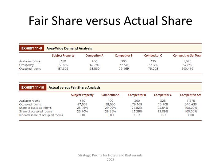 Fair share versus actual share